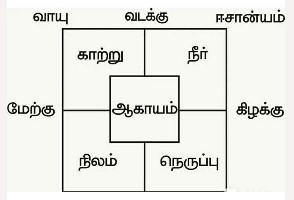 Manaiyadi Shastra Vastu In Tamil