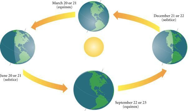 equinoxes and solstices diagram